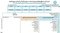 شهروندان بازنده تهران کیستند؟