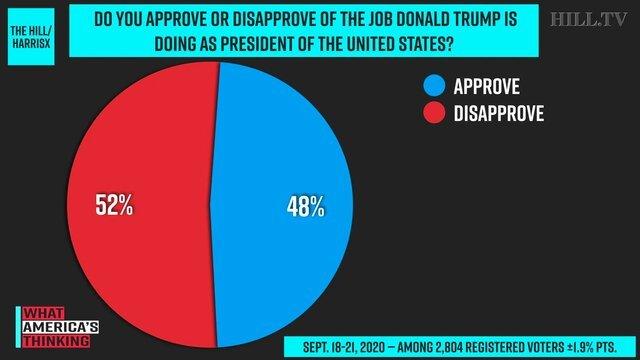 نارضایتی ۵۲ درصد از آمریکاییها از ترامپ