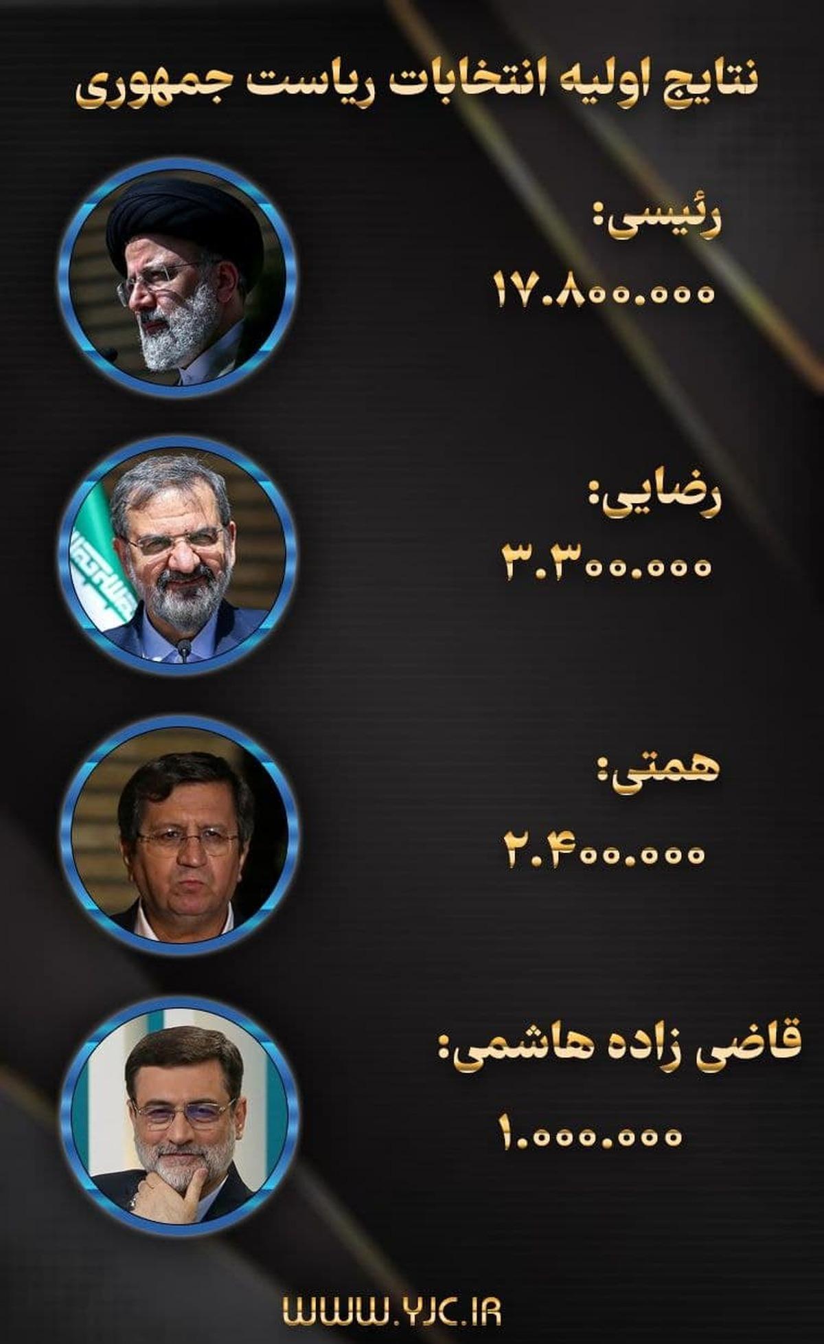آمار اولیه شمارش آراء انتخابات ریاست جمهوری | پیشتازی رئیسی