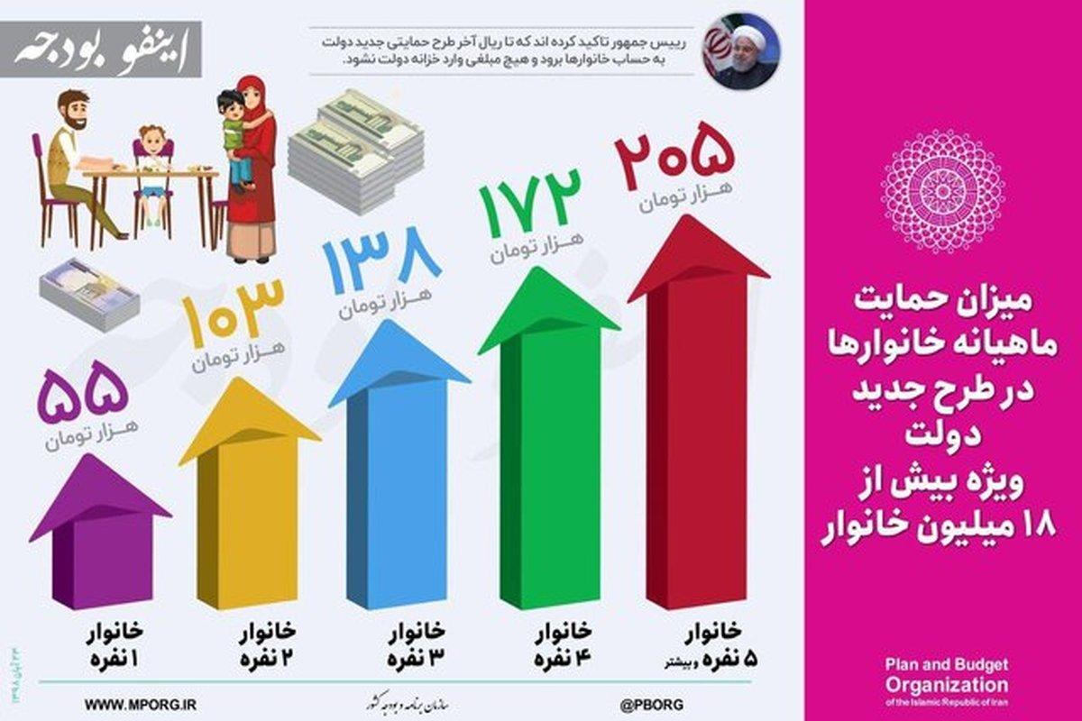 منابع حاصل از اصلاح قیمت بنزین، به خانوارها پرداخت میشود