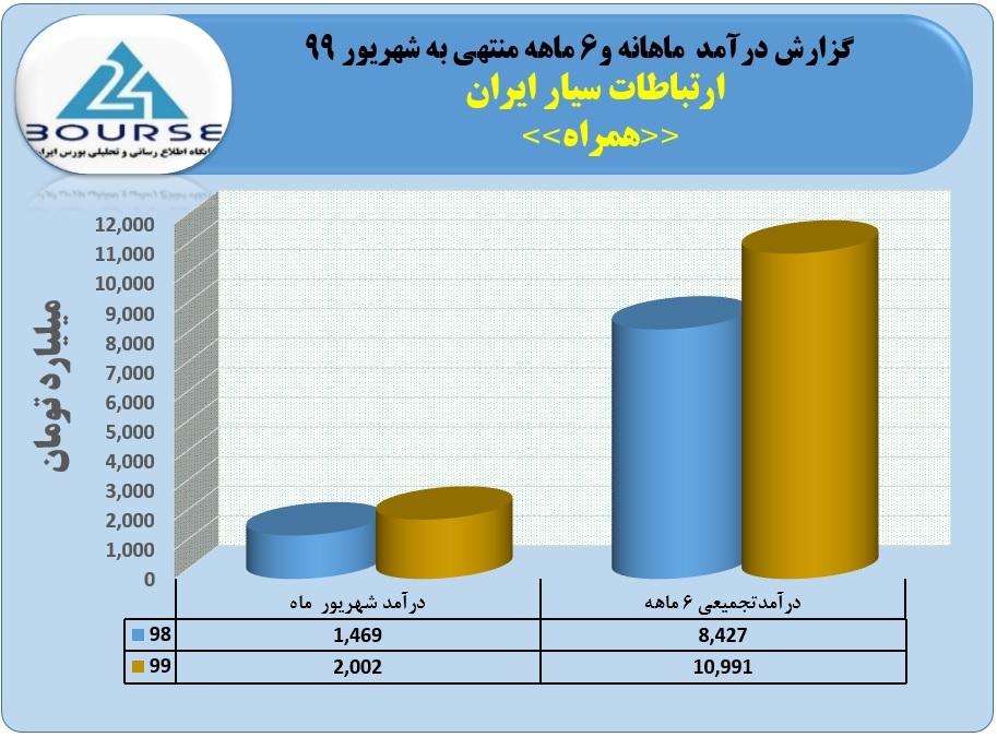 ارتباطات سیار ایران در شهریور گل کاشت