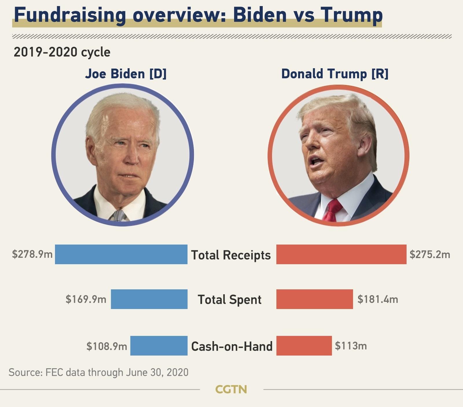 انتخابات | رکورد سرمایهگذاریهای تبلیغاتی درانتخابات ۲۰۲۰ آمریکاشکست