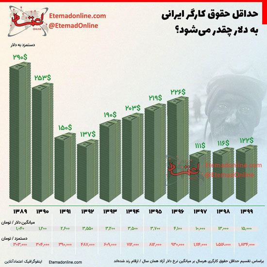 حداقل حقوق کارگر ایرانی به دلار چقدر میشود؟