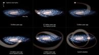 چه عواملی باعث ظهور منظومه شمسی شده است.؟
