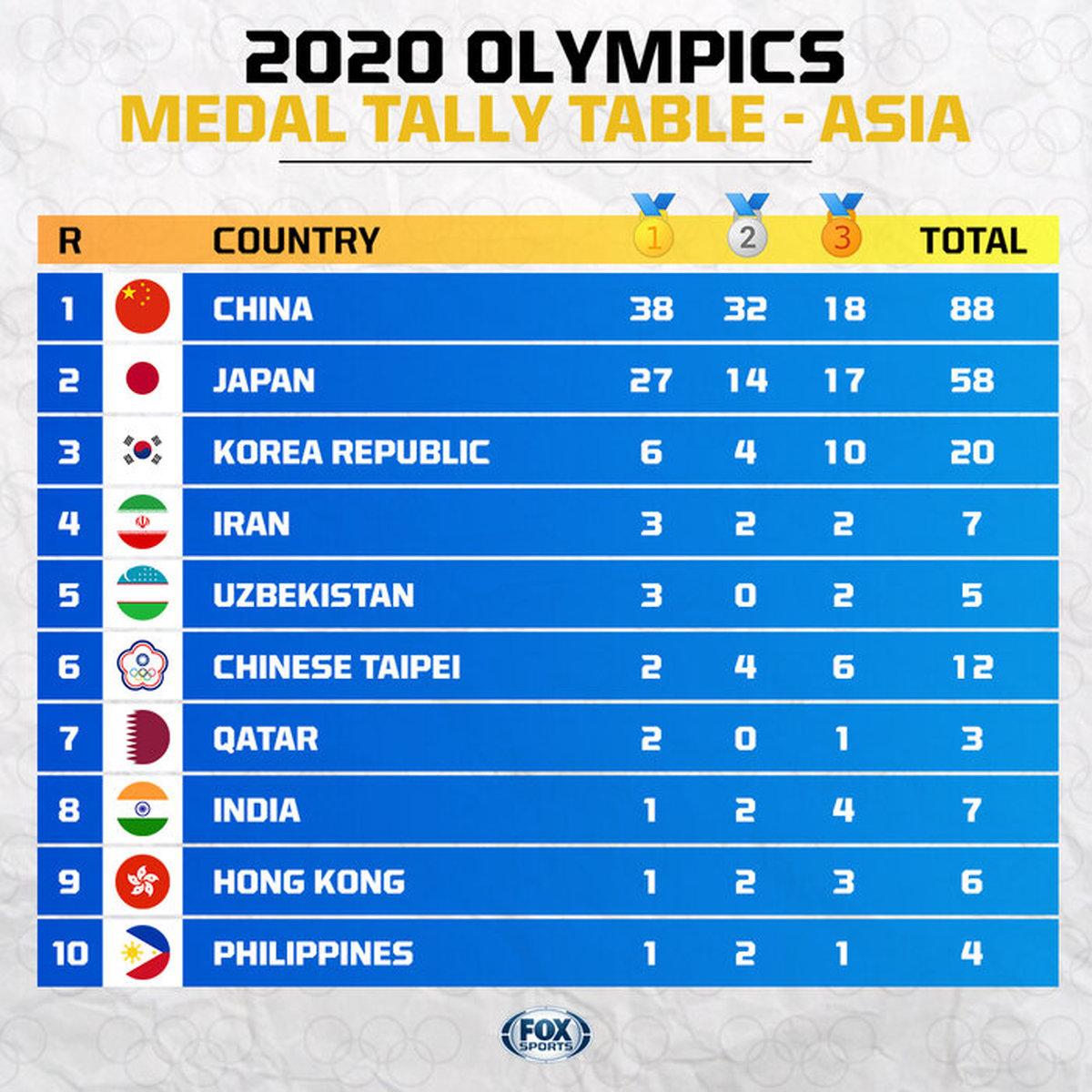 المپیک 2020 توکیو     کاروان ایران در قله چهارم آسیا ایستاد